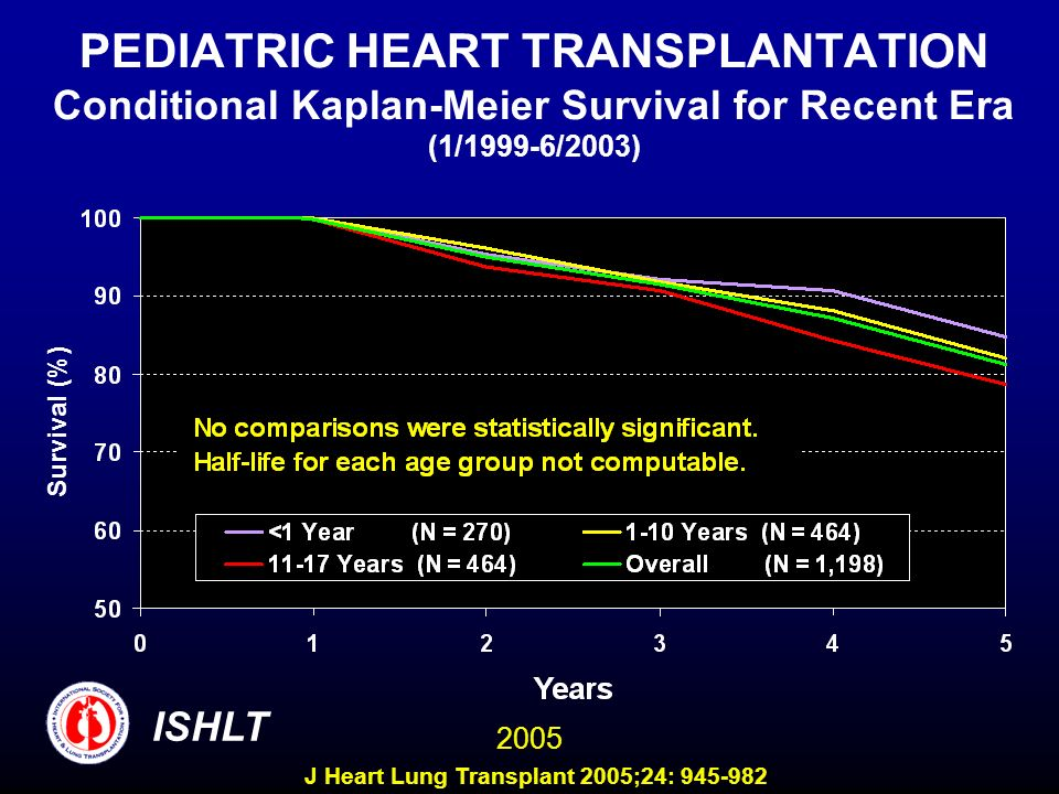PEDIATRIC HEART TRANSPLANTATION Conditional Kaplan-Meier Survival for Recent Era (1/1999-6/2003)