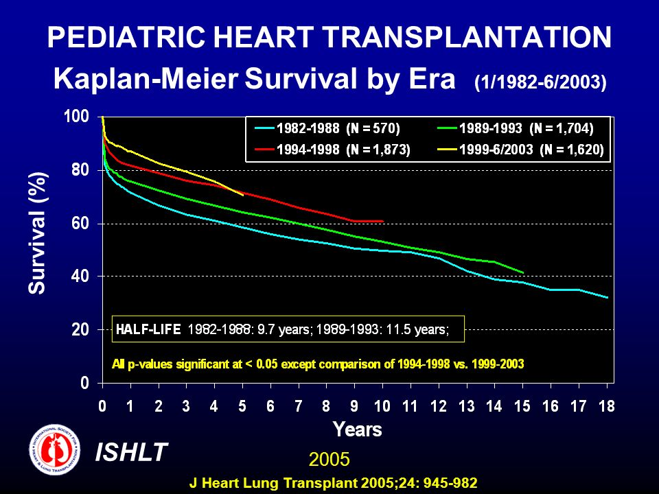 PEDIATRIC HEART TRANSPLANTATION Kaplan-Meier Survival by Era (1/1982-6/2003)