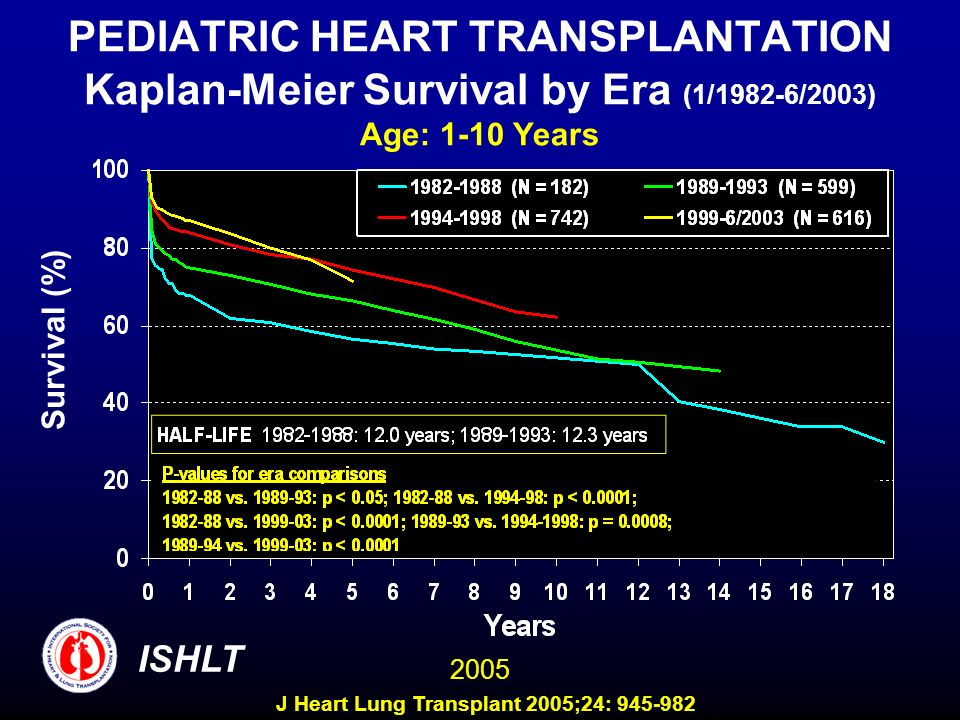 PEDIATRIC HEART TRANSPLANTATION Kaplan-Meier Survival by Era (1/1982-6/2003) Age: 1-10 Years