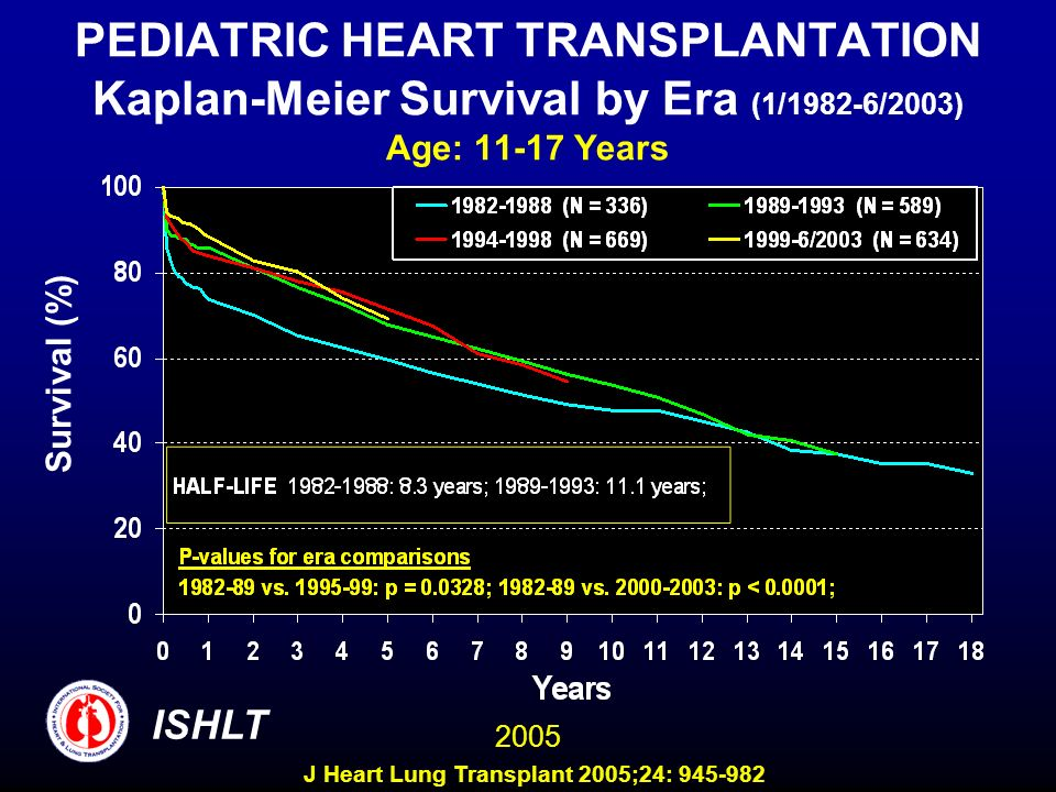 PEDIATRIC HEART TRANSPLANTATION Kaplan-Meier Survival by Era (1/1982-6/2003) Age: 11-17 Years