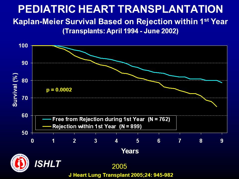 PEDIATRIC HEART TRANSPLANTATION Kaplan-Meier Survival Based on Rejection within 1st Year (Transplants: April 1994 - June 2002)