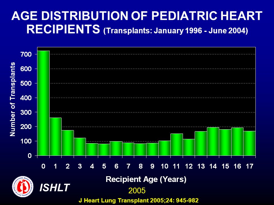 AGE DISTRIBUTION OF PEDIATRIC HEART RECIPIENTS (Transplants: January 1996 - June 2004)