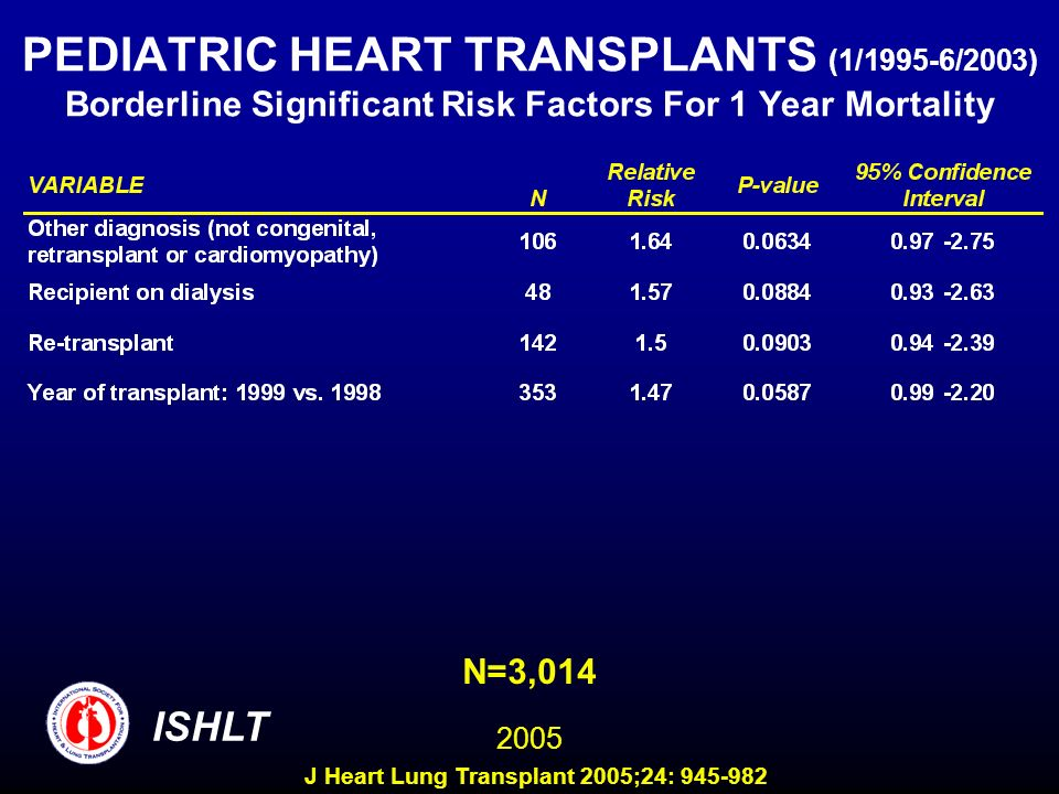 PEDIATRIC HEART TRANSPLANTS (1/1995-6/2003) Borderline Significant Risk Factors For 1 Year Mortality