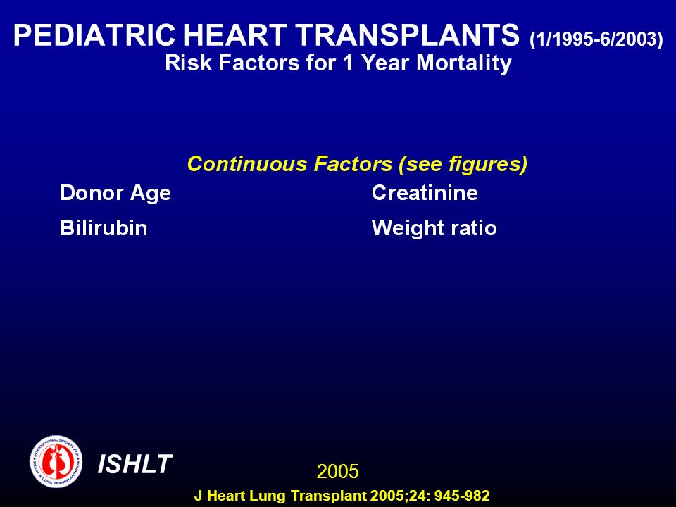 PEDIATRIC HEART TRANSPLANTS (1/1995-6/2003) Risk Factors for 1 Year Mortality