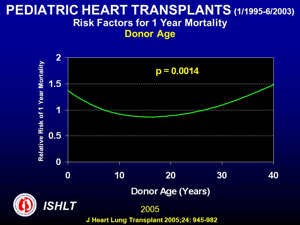 PEDIATRIC HEART TRANSPLANTS (1/1995-6/2003) Risk Factors for 1 Year Mortality Donor Age