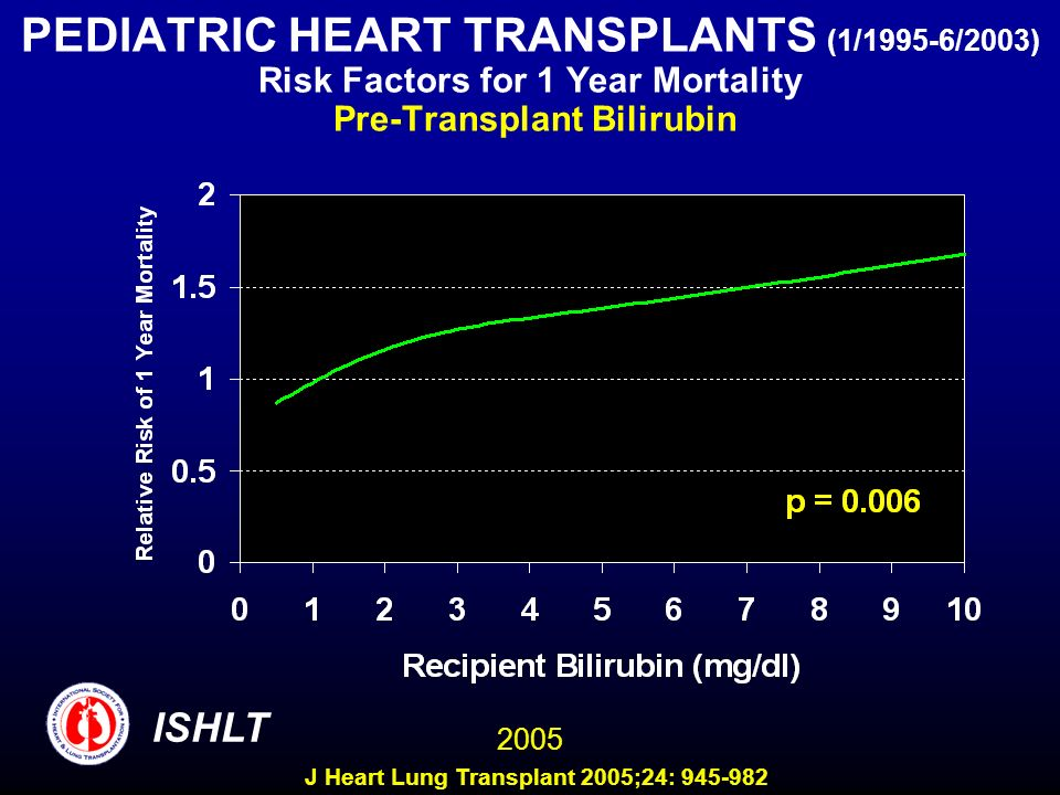 PEDIATRIC HEART TRANSPLANTS (1/1995-6/2003) Risk Factors for 1 Year Mortality Pre-Transplant Bilirubin