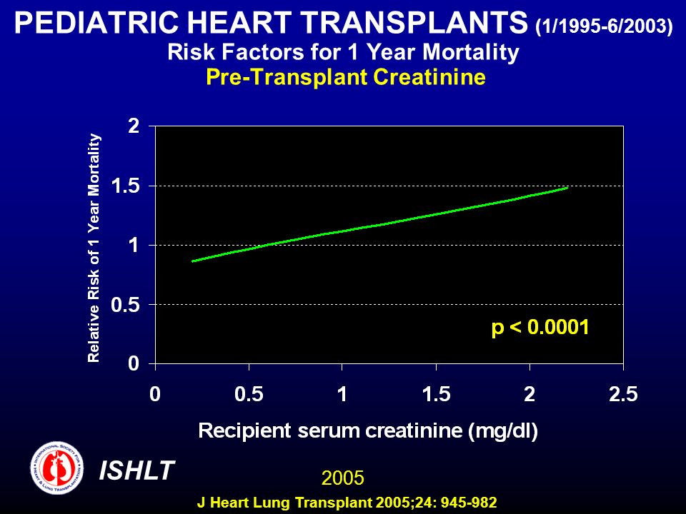 PEDIATRIC HEART TRANSPLANTS (1/1995-6/2003) Risk Factors for 1 Year Mortality Pre-Transplant Creatinine