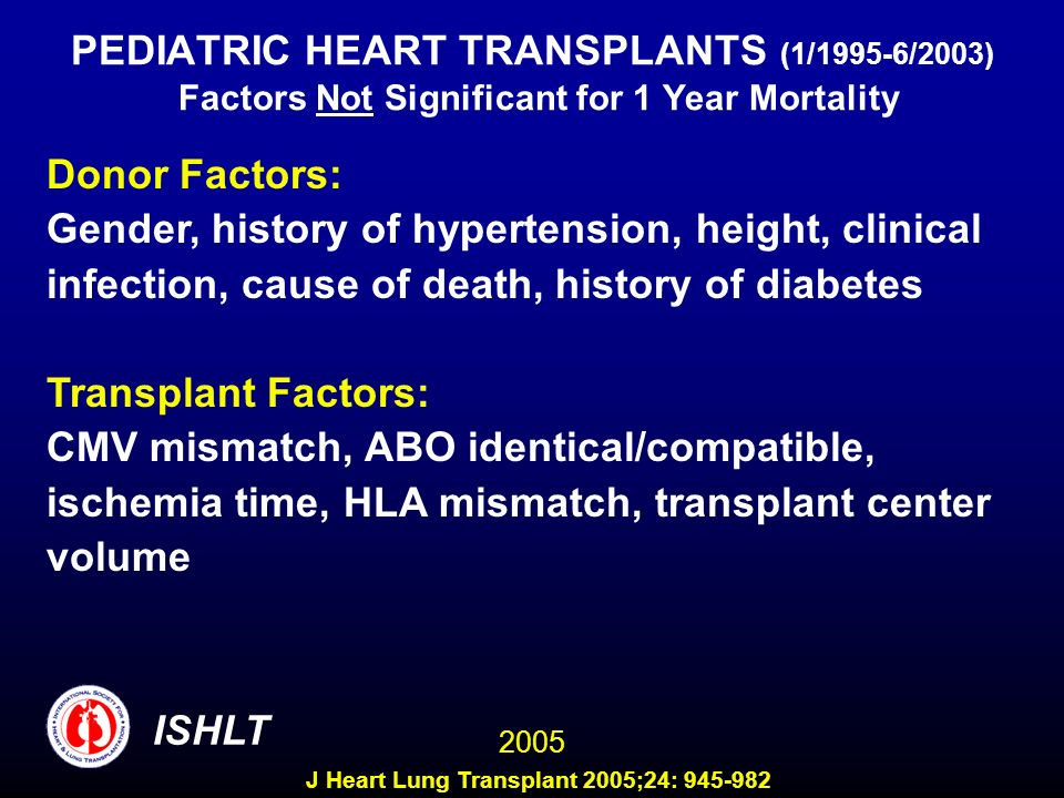 PEDIATRIC HEART TRANSPLANTS (1/1995-6/2003) Factors Not Significant for 1 Year Mortality