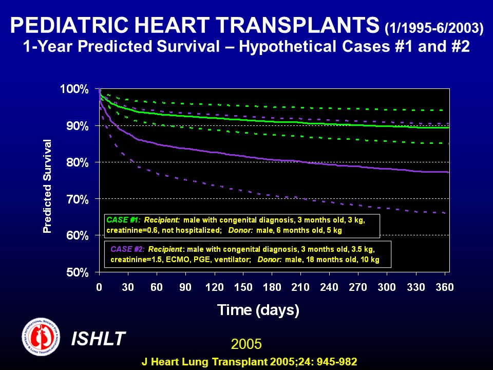PEDIATRIC HEART TRANSPLANTS (1/1995-6/2003) 1-Year Predicted Survival – Hypothetical Cases #1 and #2