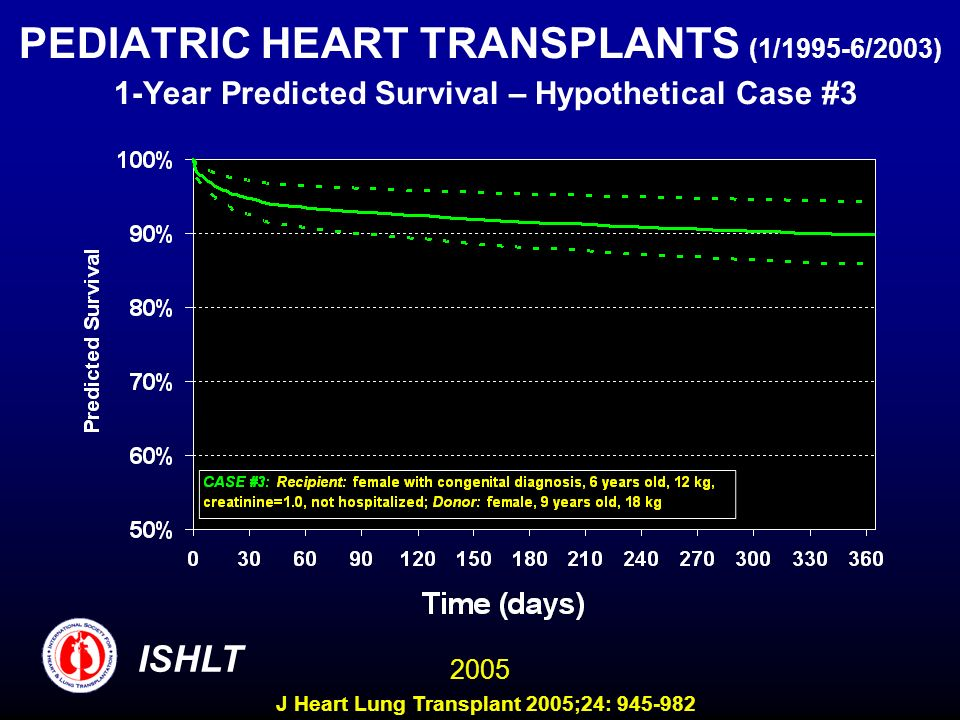 PEDIATRIC HEART TRANSPLANTS (1/1995-6/2003) 1-Year Predicted Survival – Hypothetical Case #3