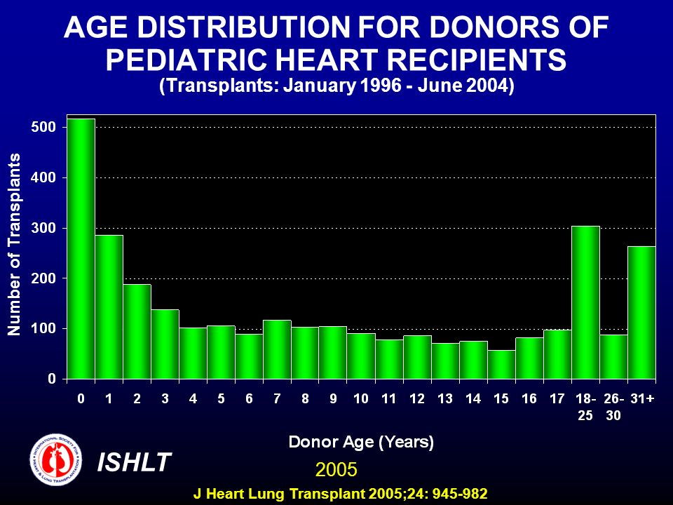 AGE DISTRIBUTION FOR DONORS OF PEDIATRIC HEART RECIPIENTS (Transplants: January 1996 - June 2004)