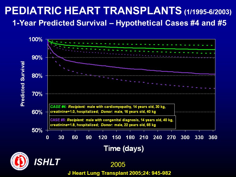 PEDIATRIC HEART TRANSPLANTS (1/1995-6/2003) 1-Year Predicted Survival – Hypothetical Cases #4 and #5