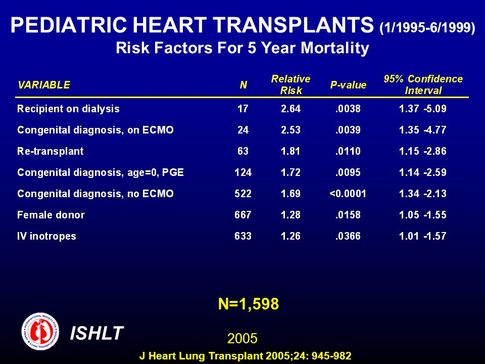 PEDIATRIC HEART TRANSPLANTS (1/1995-6/1999) Risk Factors For 5 Year Mortality