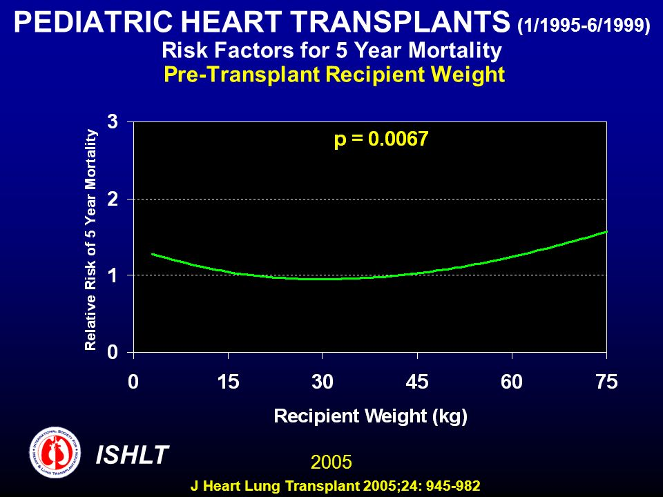 PEDIATRIC HEART TRANSPLANTS (1/1995-6/1999) Risk Factors for 5 Year Mortality Pre-Transplant Recipient Weight