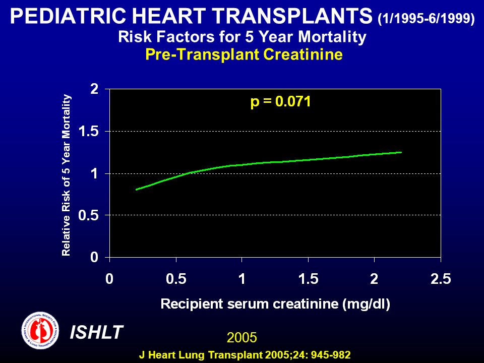 PEDIATRIC HEART TRANSPLANTS (1/1995-6/1999) Risk Factors for 5 Year Mortality Pre-Transplant Creatinine