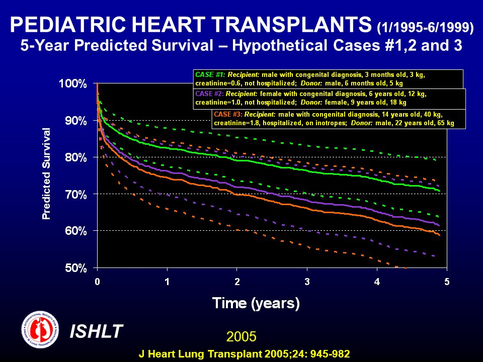 PEDIATRIC HEART TRANSPLANTS (1/1995-6/1999) 5-Year Predicted Survival – Hypothetical Cases #1,2 and 3