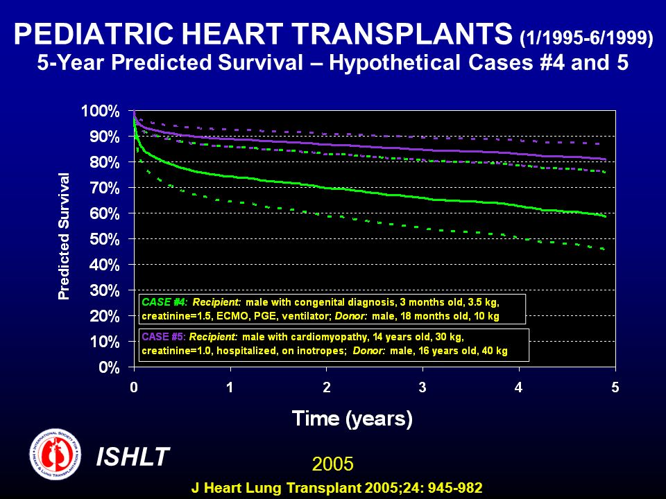 PEDIATRIC HEART TRANSPLANTS (1/1995-6/1999) 5-Year Predicted Survival – Hypothetical Cases #4 and 5