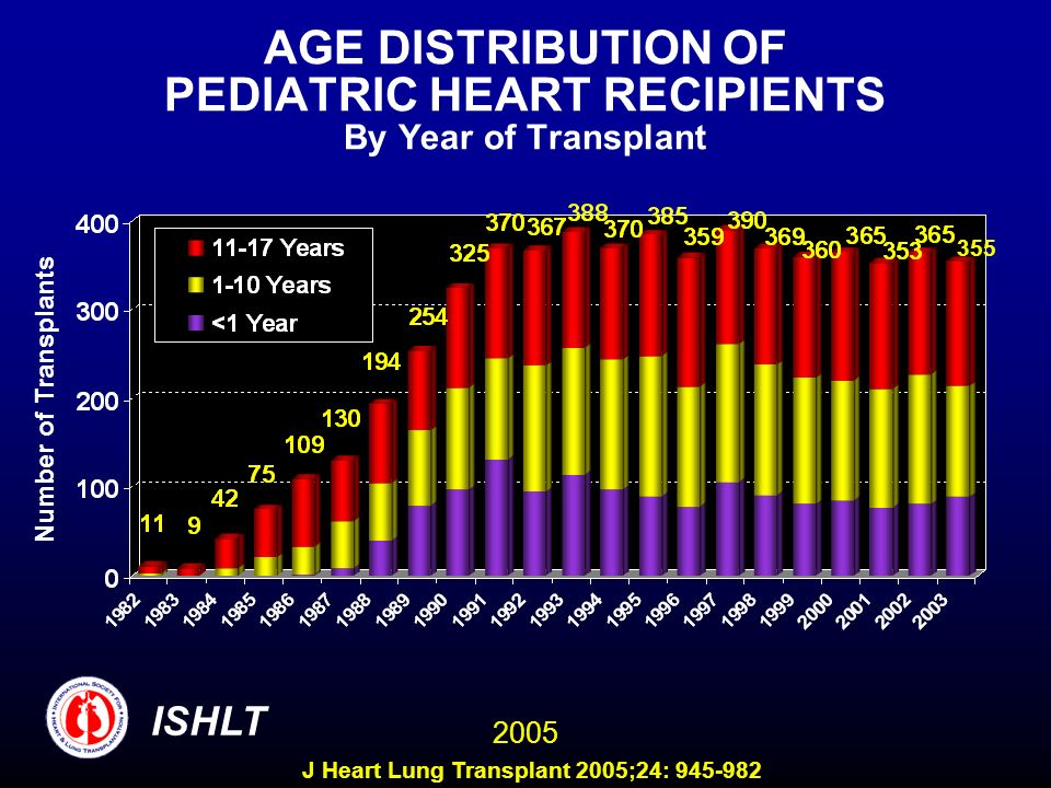 AGE DISTRIBUTION OF PEDIATRIC HEART RECIPIENTS By Year of Transplant