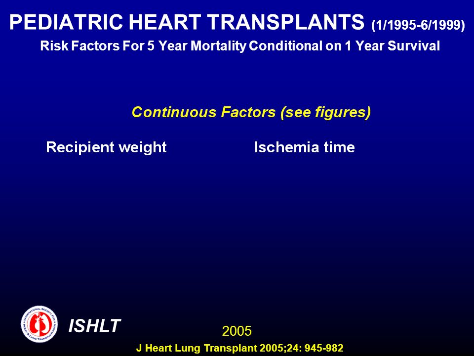 PEDIATRIC HEART TRANSPLANTS (1/1995-6/1999) Risk Factors For 5 Year Mortality Conditional on 1 Year Survival