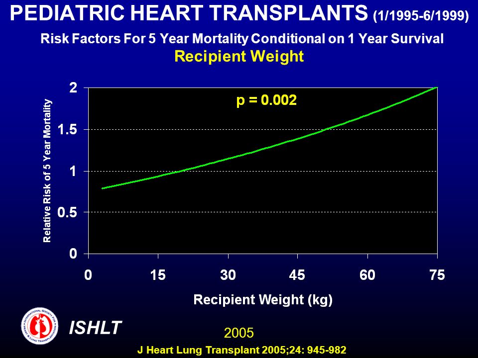 PEDIATRIC HEART TRANSPLANTS (1/1995-6/1999) Risk Factors For 5 Year Mortality Conditional on 1 Year Survival Recipient Weight
