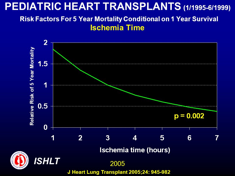 PEDIATRIC HEART TRANSPLANTS (1/1995-6/1999) Risk Factors For 5 Year Mortality Conditional on 1 Year Survival Ischemia Time