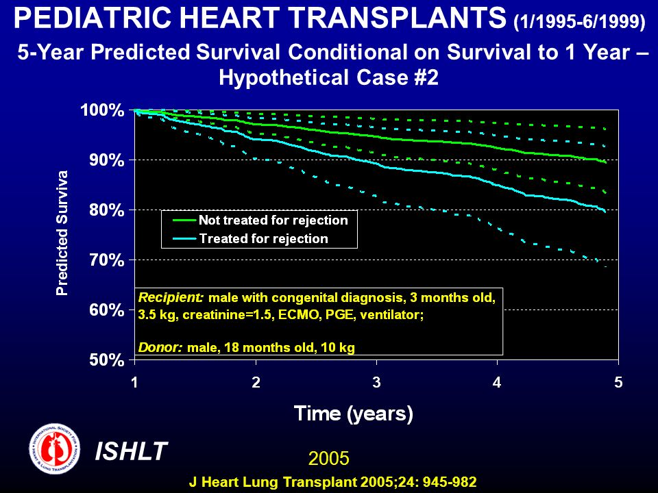 PEDIATRIC HEART TRANSPLANTS (1/1995-6/1999) 5-Year Predicted Survival Conditional on Survival to 1 Year – Hypothetical Case #2
