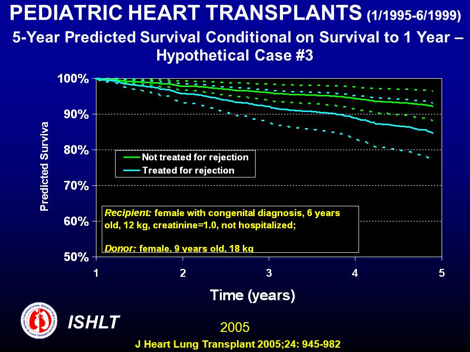 PEDIATRIC HEART TRANSPLANTS (1/1995-6/1999) 5-Year Predicted Survival Conditional on Survival to 1 Year – Hypothetical Case #3