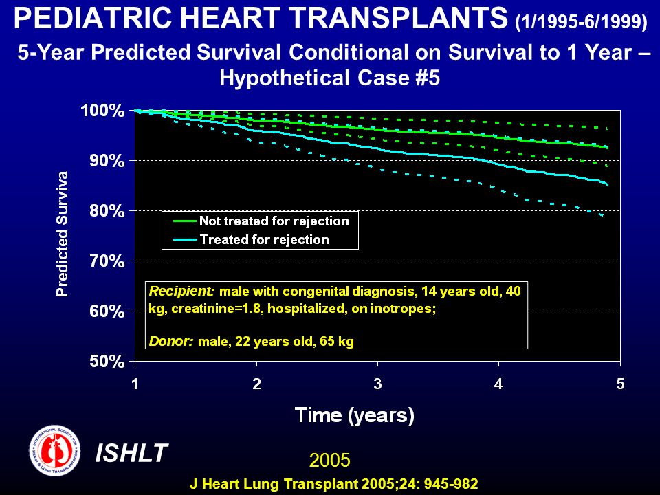 PEDIATRIC HEART TRANSPLANTS (1/1995-6/1999) 5-Year Predicted Survival Conditional on Survival to 1 Year – Hypothetical Case #5