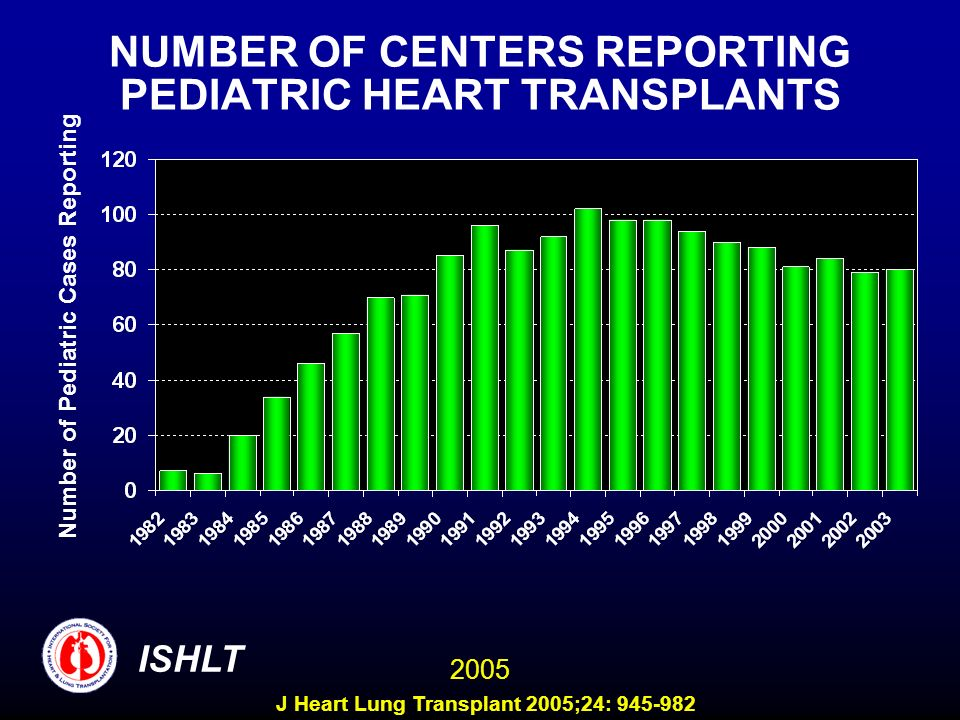 NUMBER OF CENTERS REPORTING PEDIATRIC HEART TRANSPLANTS