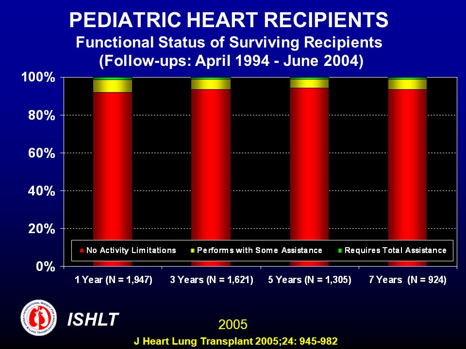 PEDIATRIC HEART RECIPIENTS Functional Status of Surviving Recipients (Follow-ups: April 1994 - June 2004)
