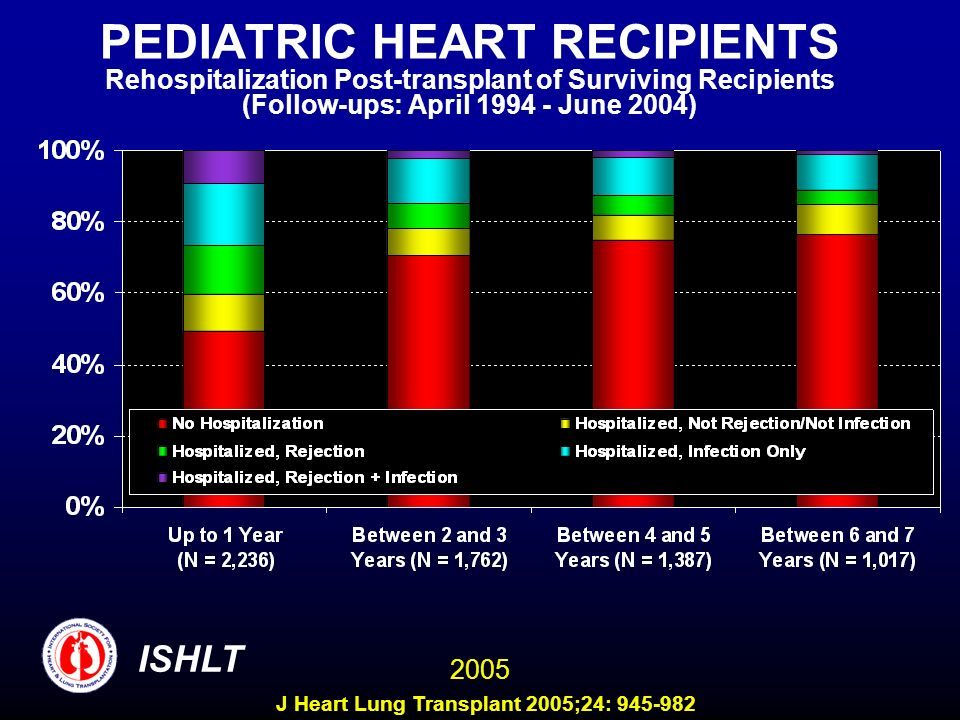 PEDIATRIC HEART RECIPIENTS Rehospitalization Post-transplant of Surviving Recipients (Follow-ups: April 1994 - June 2004)