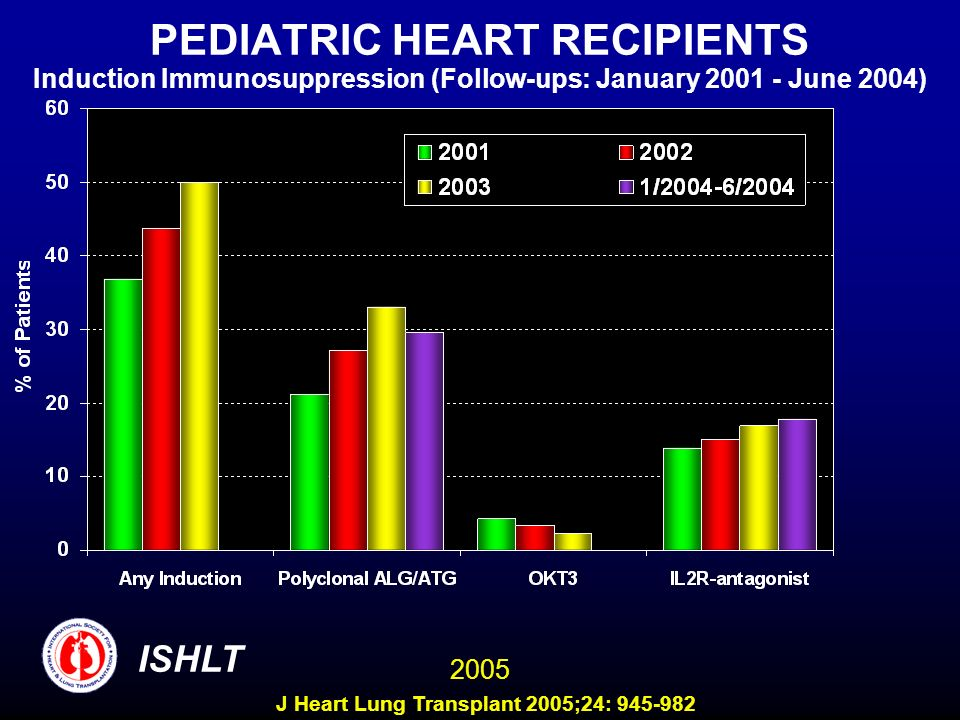 PEDIATRIC HEART RECIPIENTS Induction Immunosuppression (Follow-ups: January 2001 - June 2004)