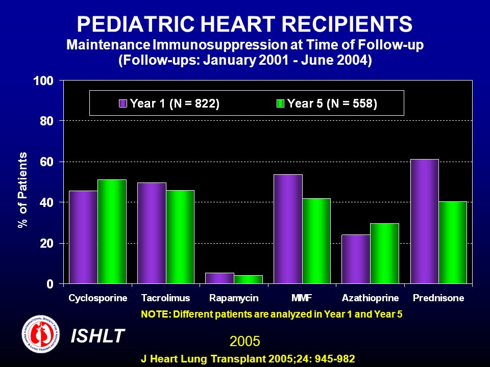 PEDIATRIC HEART RECIPIENTS Maintenance Immunosuppression at Time of Follow-up (Follow-ups: January June 2004)