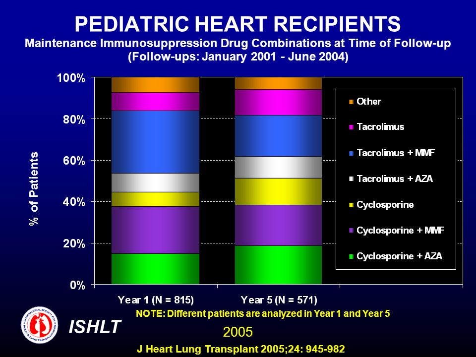 PEDIATRIC HEART RECIPIENTS Maintenance Immunosuppression Drug Combinations at Time of Follow-up (Follow-ups: January 2001 - June 2004)