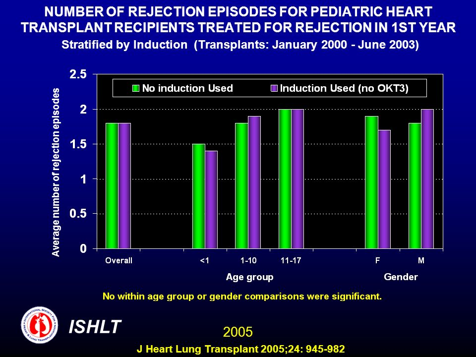 NUMBER OF REJECTION EPISODES FOR PEDIATRIC HEART TRANSPLANT RECIPIENTS TREATED FOR REJECTION IN 1ST YEAR Stratified by Induction (Transplants: January 2000 - June 2003)