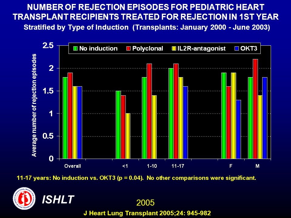 NUMBER OF REJECTION EPISODES FOR PEDIATRIC HEART TRANSPLANT RECIPIENTS TREATED FOR REJECTION IN 1ST YEAR Stratified by Type of Induction (Transplants: January June 2003)