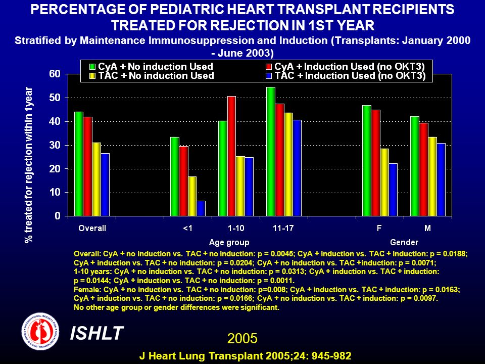 PERCENTAGE OF PEDIATRIC HEART TRANSPLANT RECIPIENTS TREATED FOR REJECTION IN 1ST YEAR Stratified by Maintenance Immunosuppression and Induction (Transplants: January June 2003)