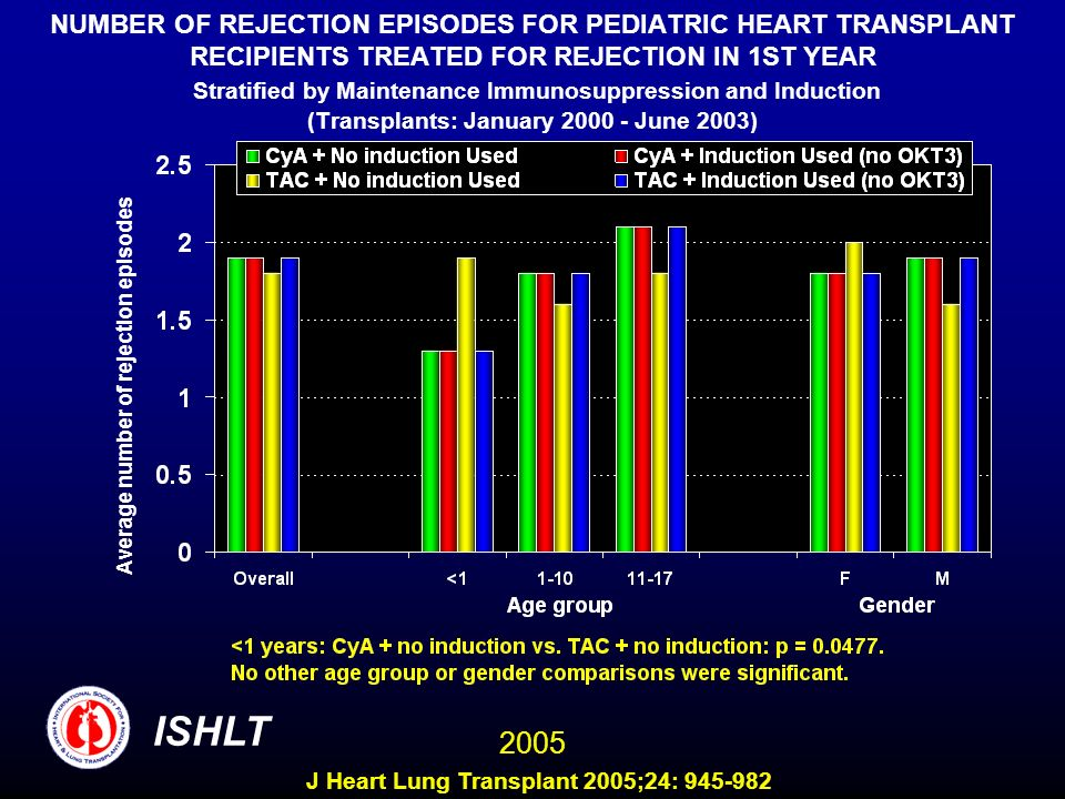 NUMBER OF REJECTION EPISODES FOR PEDIATRIC HEART TRANSPLANT RECIPIENTS TREATED FOR REJECTION IN 1ST YEAR Stratified by Maintenance Immunosuppression and Induction (Transplants: January June 2003)
