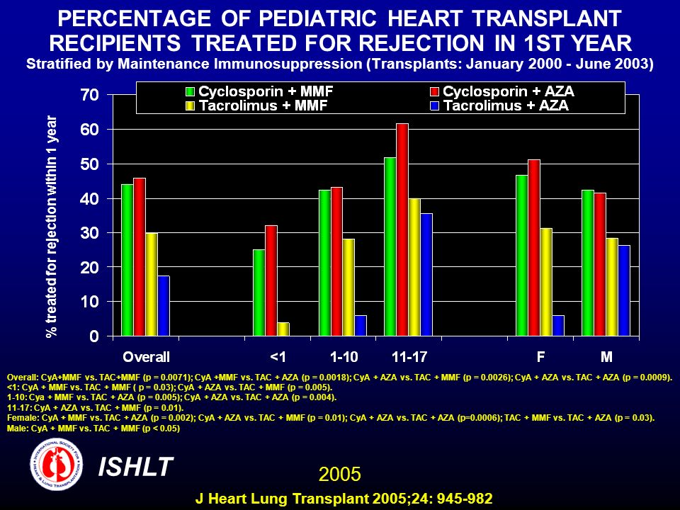 PERCENTAGE OF PEDIATRIC HEART TRANSPLANT RECIPIENTS TREATED FOR REJECTION IN 1ST YEAR Stratified by Maintenance Immunosuppression (Transplants: January 2000 - June 2003)