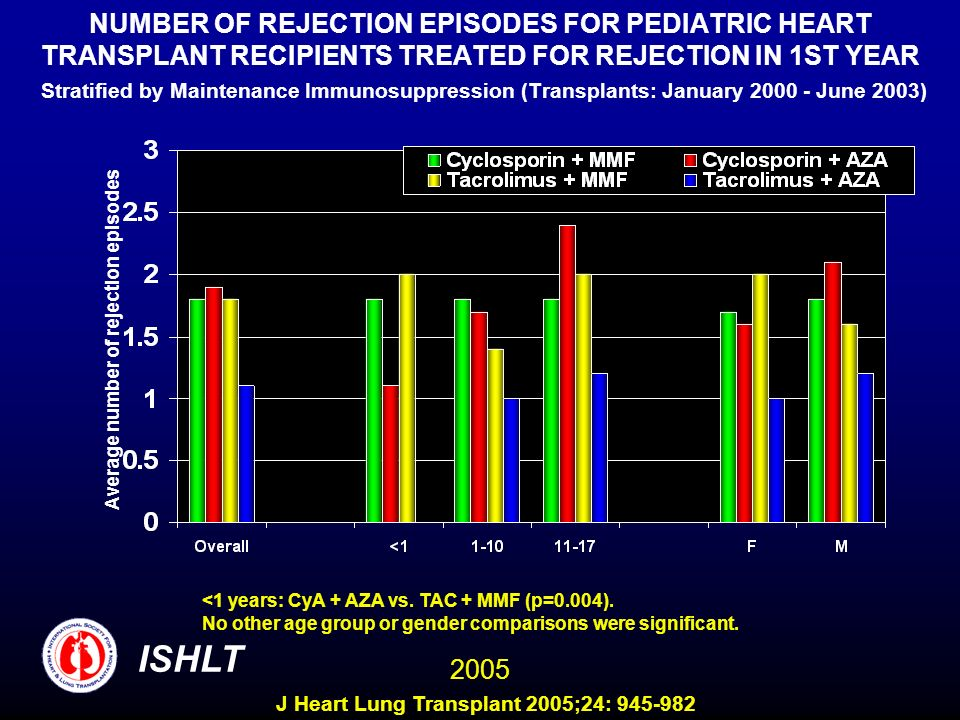 NUMBER OF REJECTION EPISODES FOR PEDIATRIC HEART TRANSPLANT RECIPIENTS TREATED FOR REJECTION IN 1ST YEAR Stratified by Maintenance Immunosuppression (Transplants: January 2000 - June 2003)