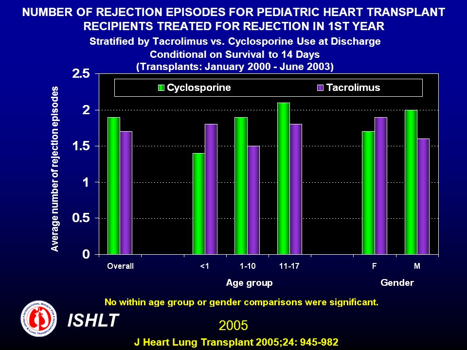 NUMBER OF REJECTION EPISODES FOR PEDIATRIC HEART TRANSPLANT RECIPIENTS TREATED FOR REJECTION IN 1ST YEAR Stratified by Tacrolimus vs. Cyclosporine Use at Discharge Conditional on Survival to 14 Days (Transplants: January June 2003)