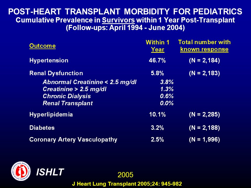 POST-HEART TRANSPLANT MORBIDITY FOR PEDIATRICS Cumulative Prevalence in Survivors within 1 Year Post-Transplant (Follow-ups: April 1994 - June 2004)