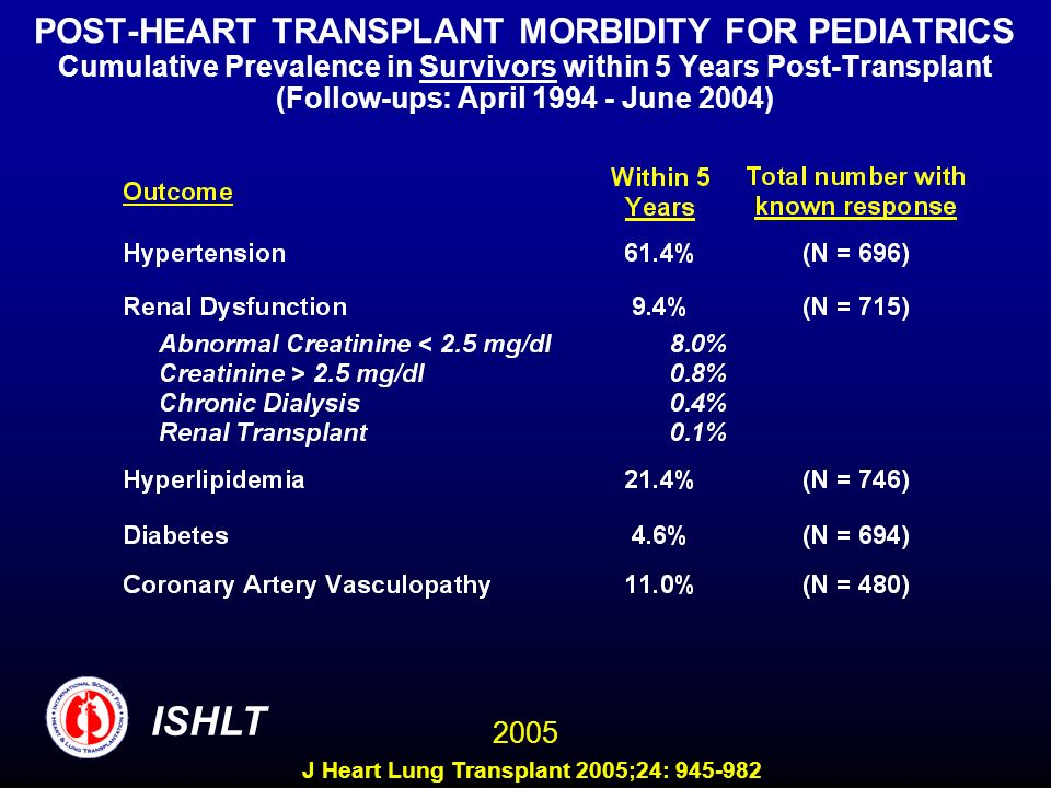 POST-HEART TRANSPLANT MORBIDITY FOR PEDIATRICS Cumulative Prevalence in Survivors within 5 Years Post-Transplant (Follow-ups: April 1994 - June 2004)