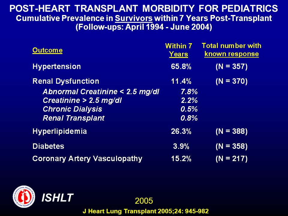 POST-HEART TRANSPLANT MORBIDITY FOR PEDIATRICS Cumulative Prevalence in Survivors within 7 Years Post-Transplant (Follow-ups: April 1994 - June 2004)