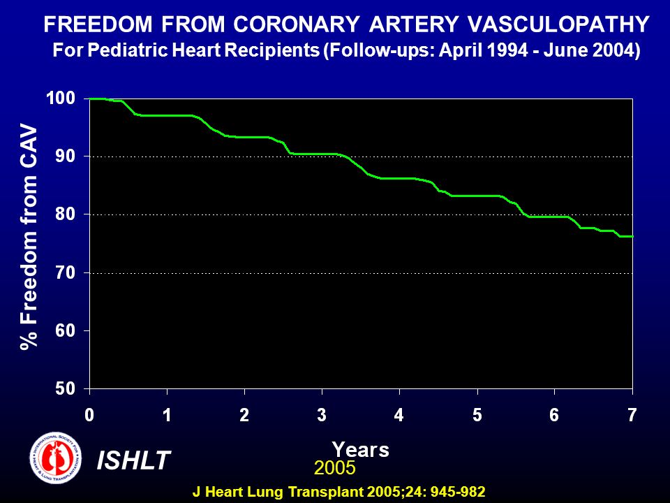 FREEDOM FROM CORONARY ARTERY VASCULOPATHY For Pediatric Heart Recipients (Follow-ups: April 1994 - June 2004)