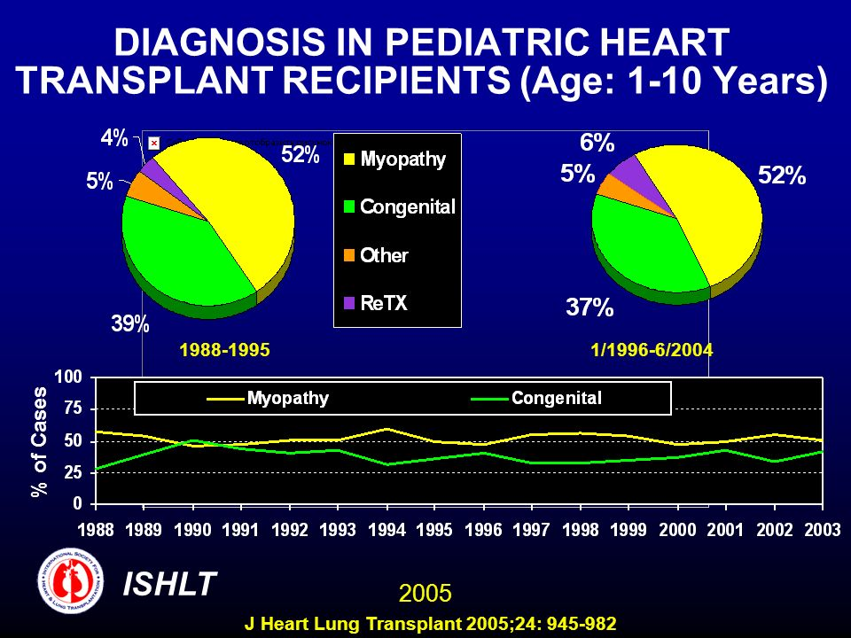 DIAGNOSIS IN PEDIATRIC HEART TRANSPLANT RECIPIENTS (Age: 1-10 Years)