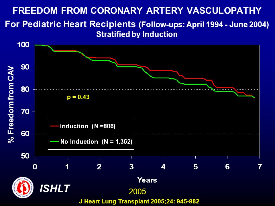 FREEDOM FROM CORONARY ARTERY VASCULOPATHY For Pediatric Heart Recipients (Follow-ups: April June 2004) Stratified by Induction