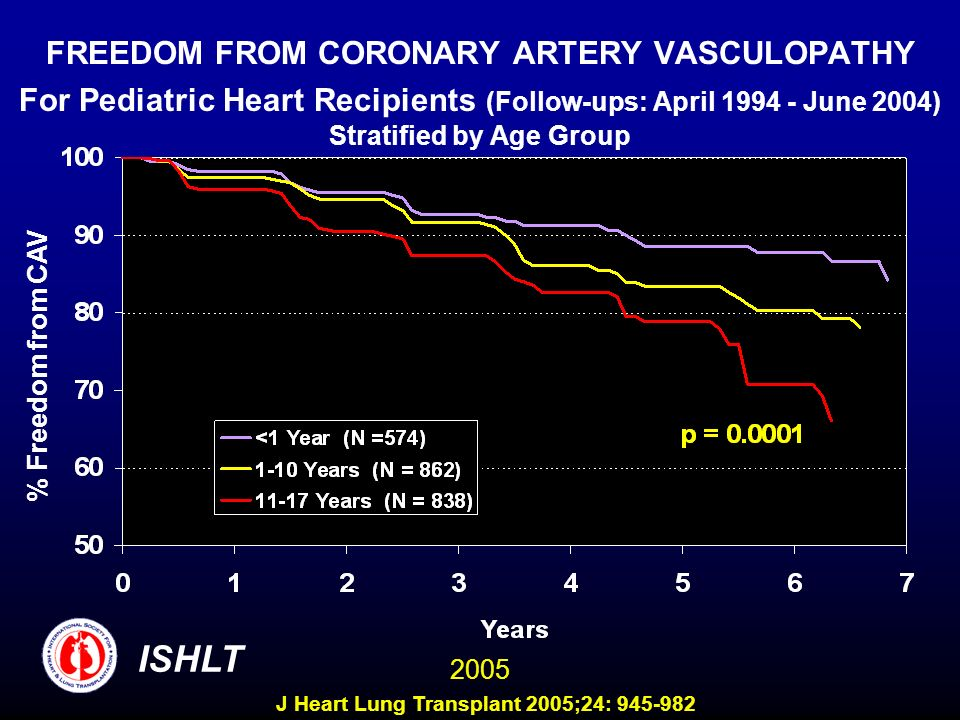 FREEDOM FROM CORONARY ARTERY VASCULOPATHY For Pediatric Heart Recipients (Follow-ups: April 1994 - June 2004) Stratified by Age Group