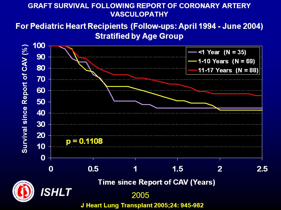GRAFT SURVIVAL FOLLOWING REPORT OF CORONARY ARTERY VASCULOPATHY For Pediatric Heart Recipients (Follow-ups: April 1994 - June 2004) Stratified by Age Group