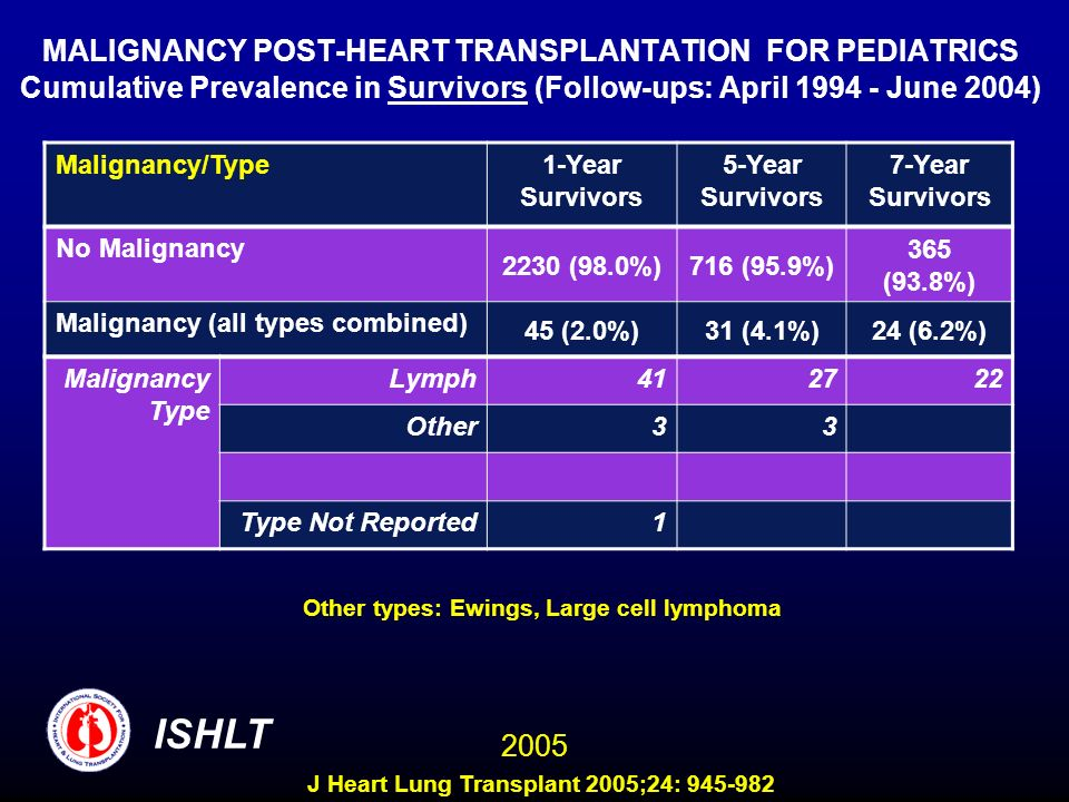MALIGNANCY POST-HEART TRANSPLANTATION FOR PEDIATRICS Cumulative Prevalence in Survivors (Follow-ups: April June 2004)